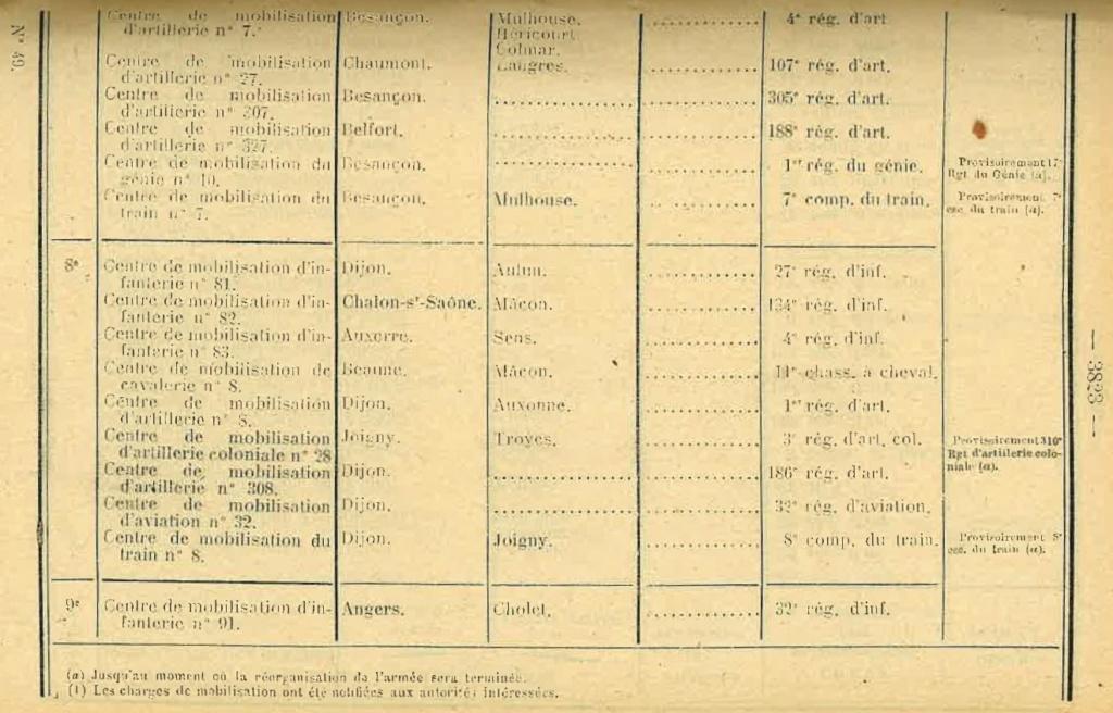 Centre de Mobilisation : Création et organisation + liste 1930 Bopp-154