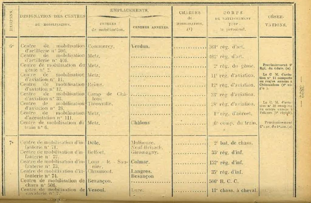 Centre de Mobilisation : Création et organisation + liste 1930 Bopp-155