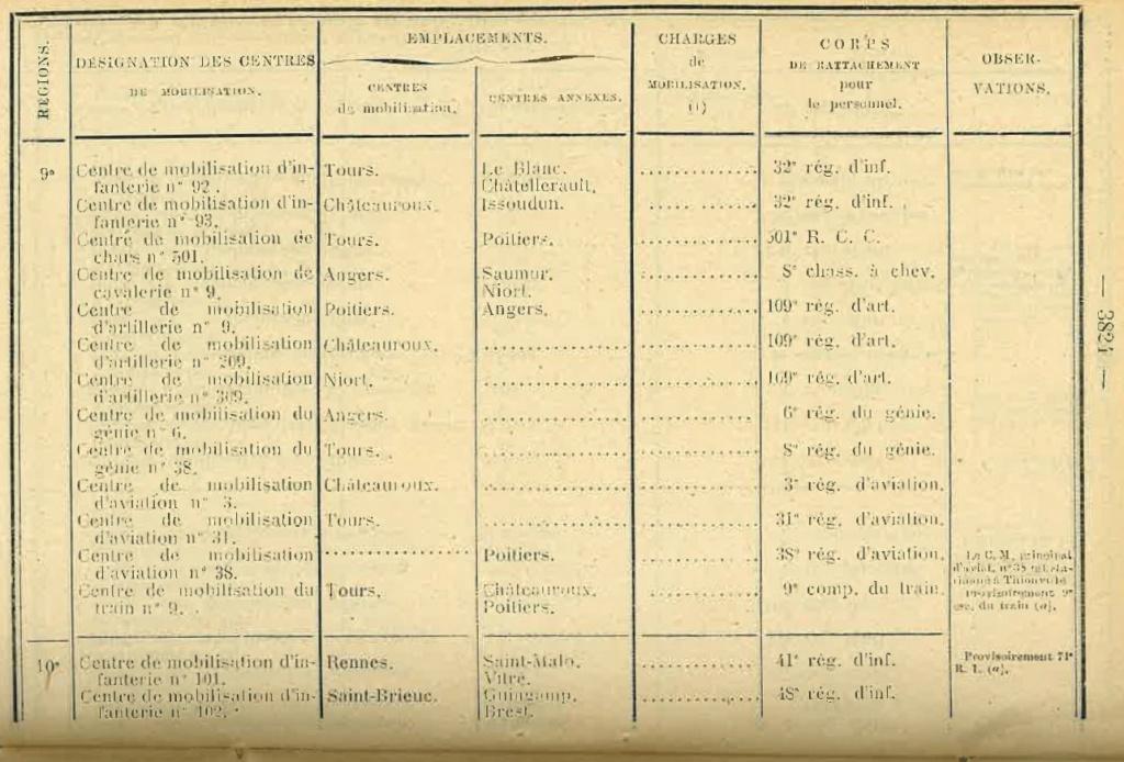 Centre de Mobilisation : Création et organisation + liste 1930 Bopp-156