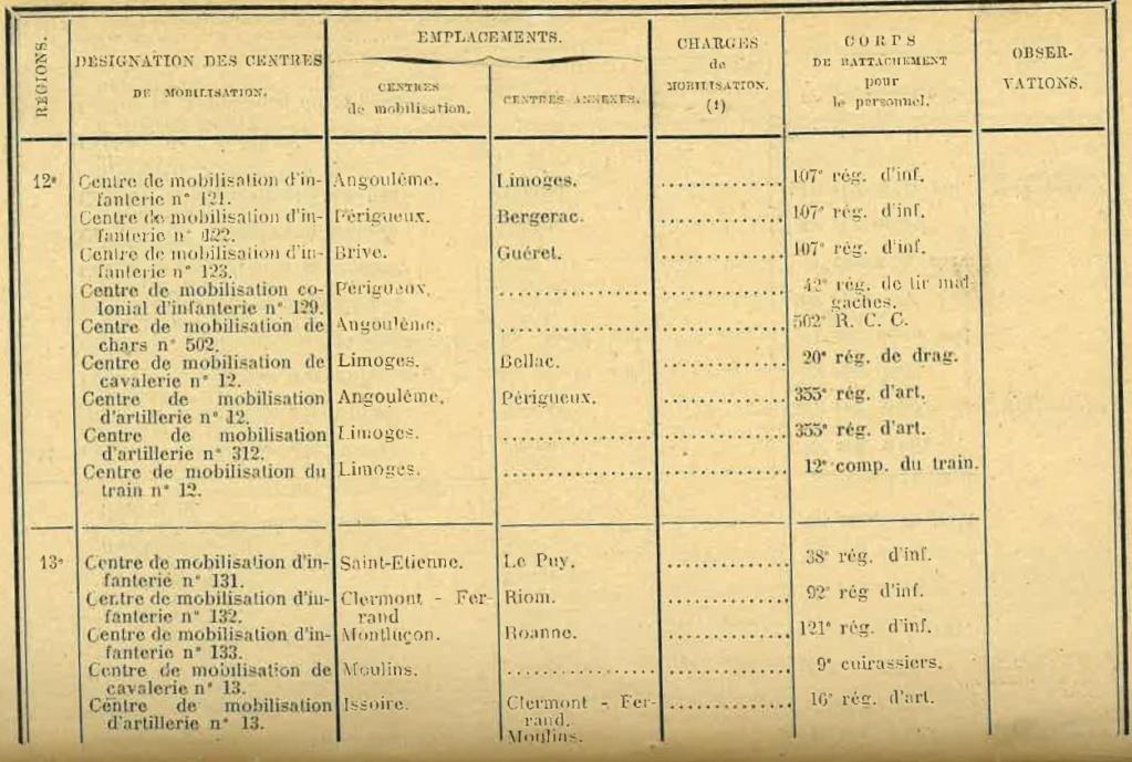 Centre de Mobilisation : Création et organisation + liste 1930 Bopp-157