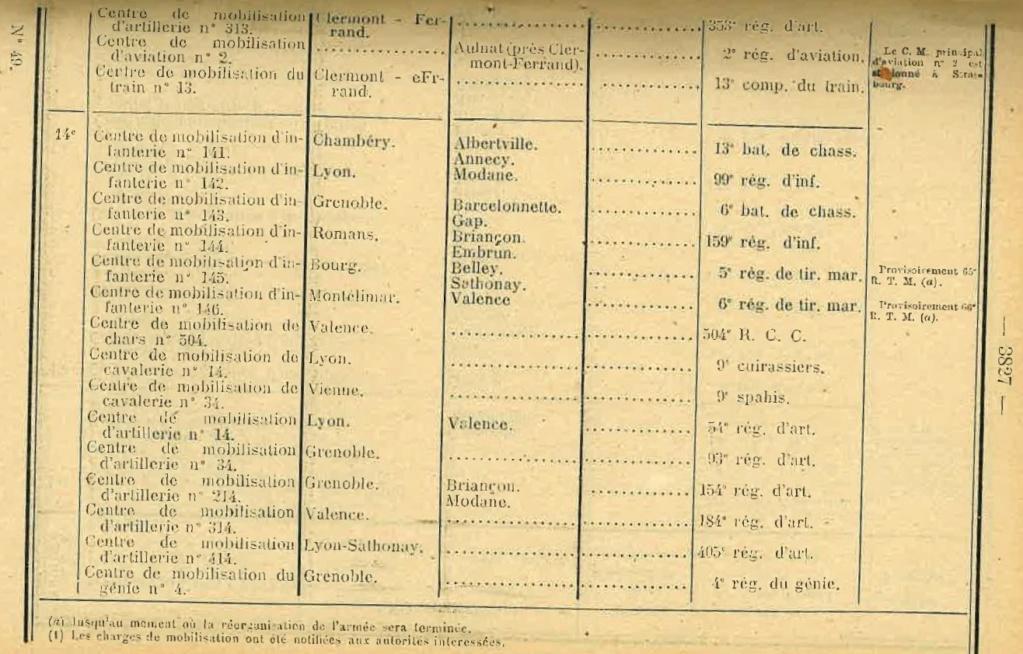 Centre de Mobilisation : Création et organisation + liste 1930 Bopp-160
