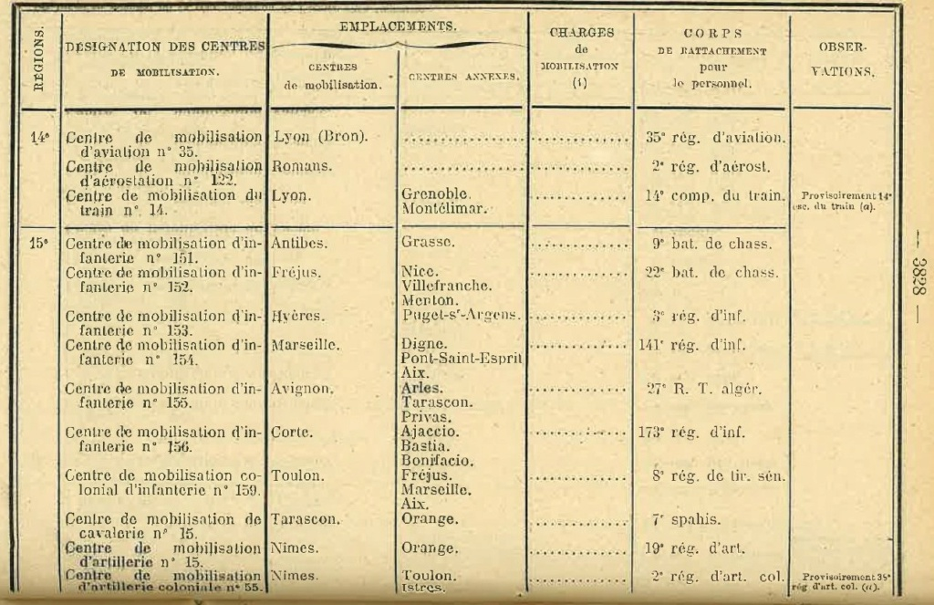 Centre de Mobilisation : Création et organisation + liste 1930 Bopp-161