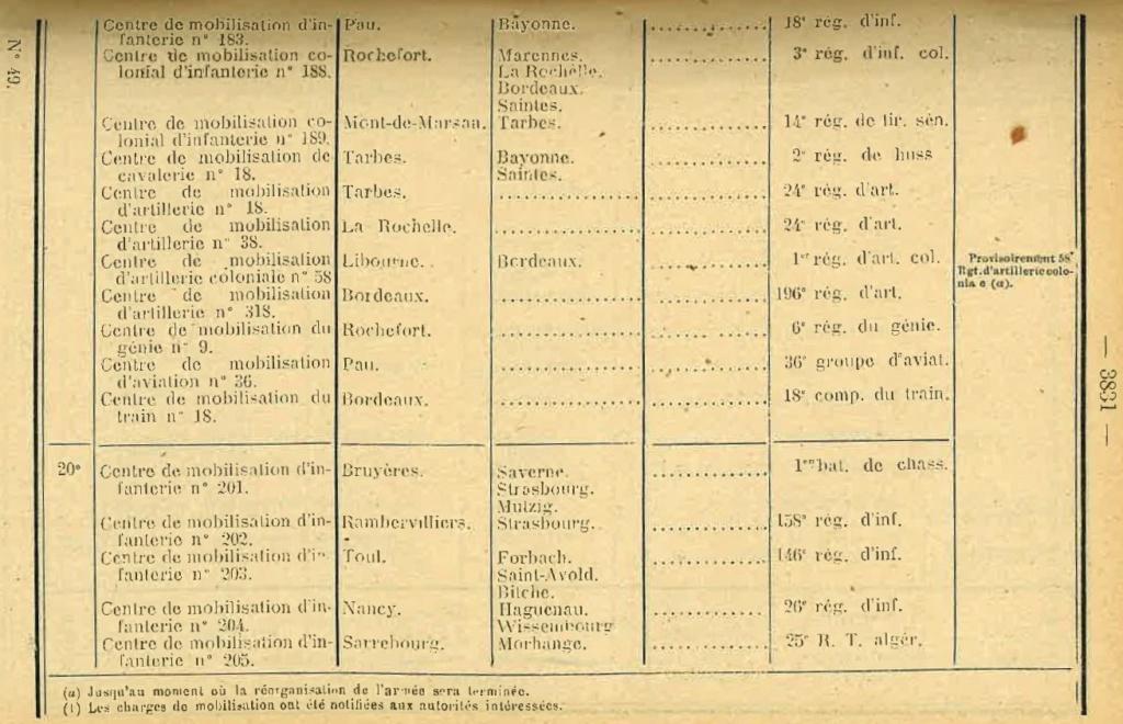 Centre de Mobilisation : Création et organisation + liste 1930 Bopp-163