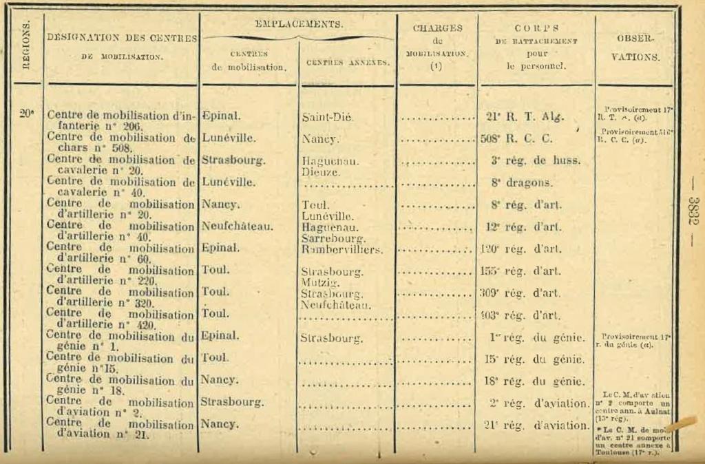Centre de Mobilisation : Création et organisation + liste 1930 Bopp-164