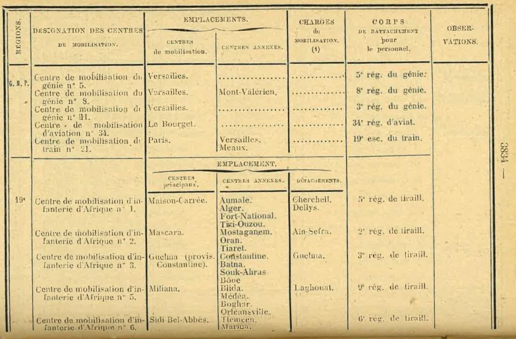 Centre de Mobilisation : Création et organisation + liste 1930 Bopp-166