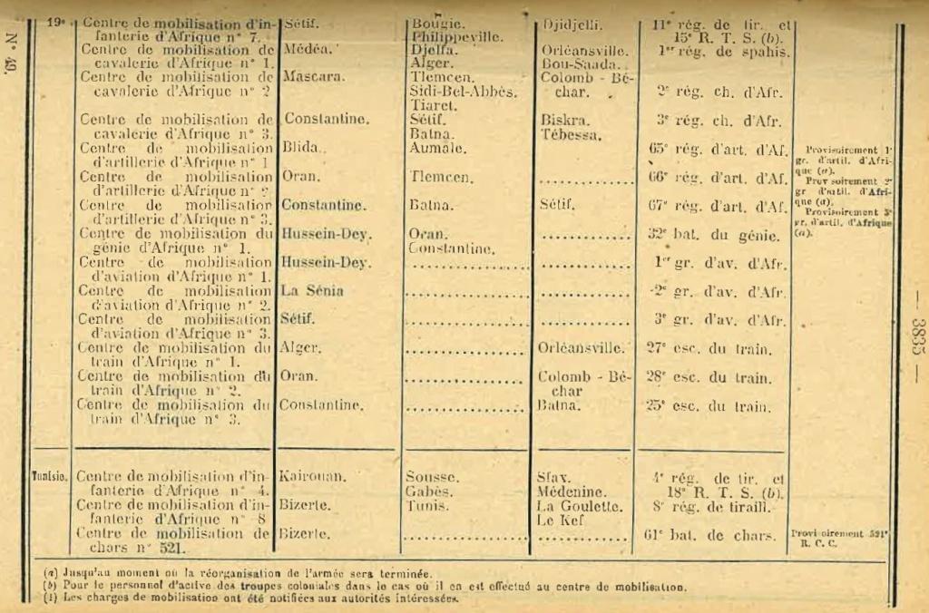Centre de Mobilisation : Création et organisation + liste 1930 Bopp-167
