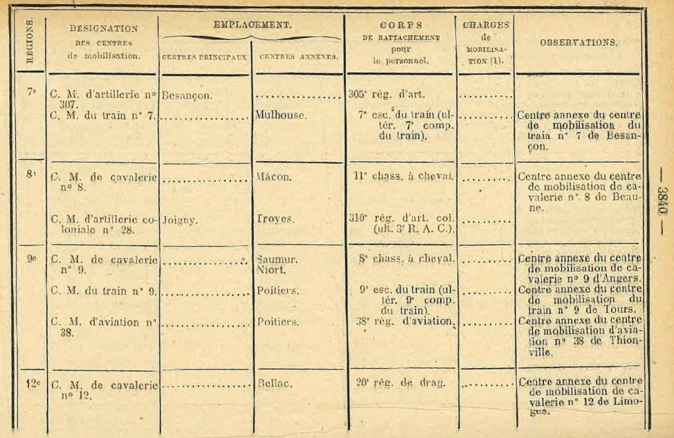 Centre de Mobilisation : Création et organisation + liste 1930 Bopp-169