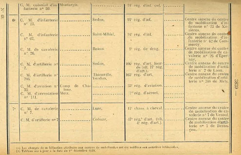 Centre de Mobilisation : Création et organisation + liste 1930 Bopp-170
