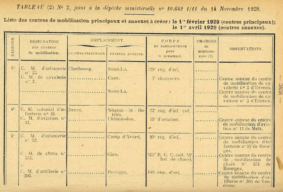 Centre de Mobilisation : Création et organisation + liste 1930 Bopp-171