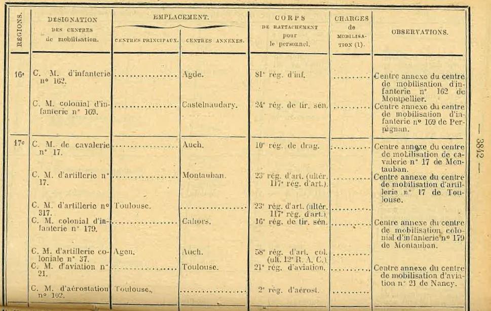 Centre de Mobilisation : Création et organisation + liste 1930 Bopp-172