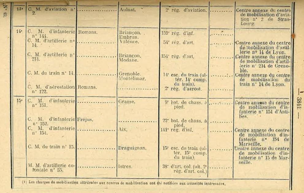 Centre de Mobilisation : Création et organisation + liste 1930 Bopp-173