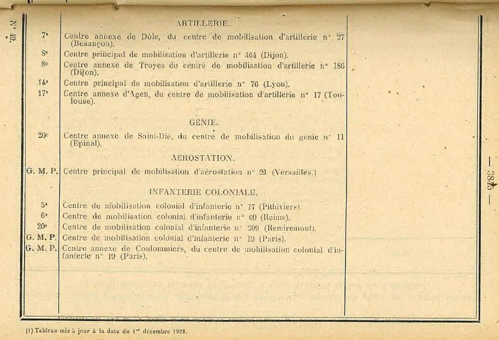 Centre de Mobilisation : Création et organisation + liste 1930 Bopp-175