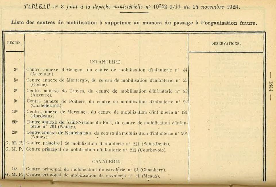Centre de Mobilisation : Création et organisation + liste 1930 Bopp-176