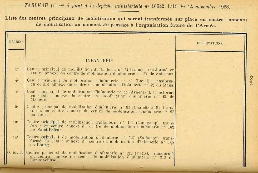 Centre de Mobilisation : Création et organisation + liste 1930 Bopp-177