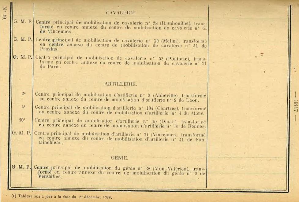 Centre de Mobilisation : Création et organisation + liste 1930 Bopp-178