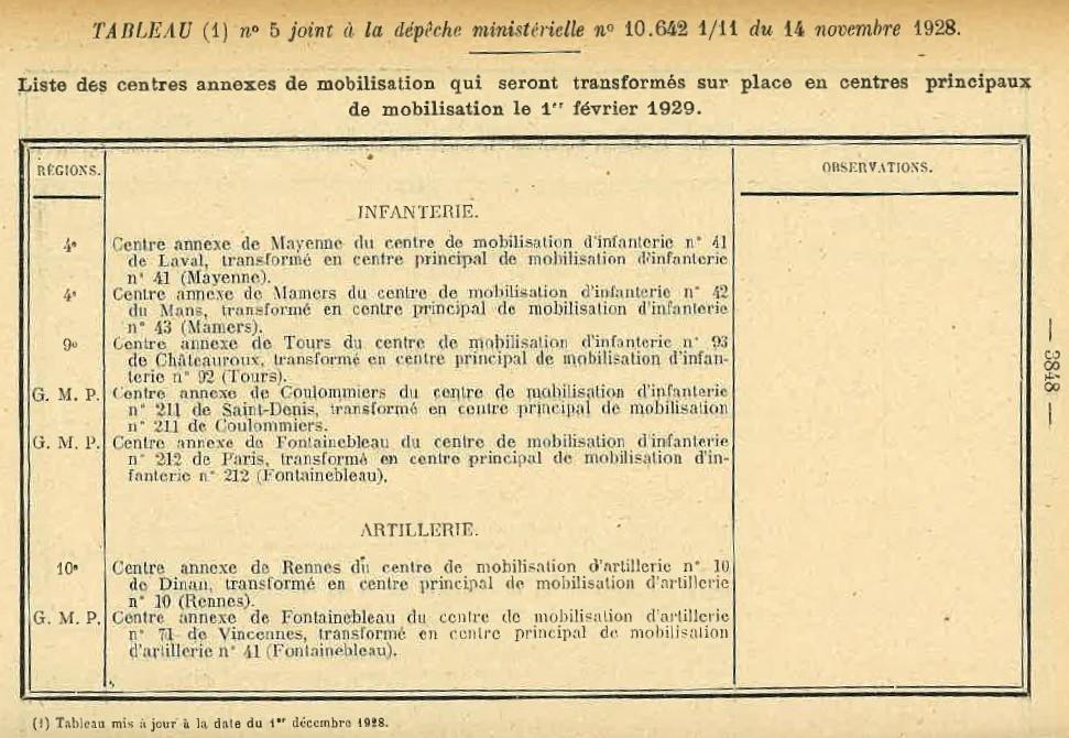 Centre de Mobilisation : Création et organisation + liste 1930 Bopp-179