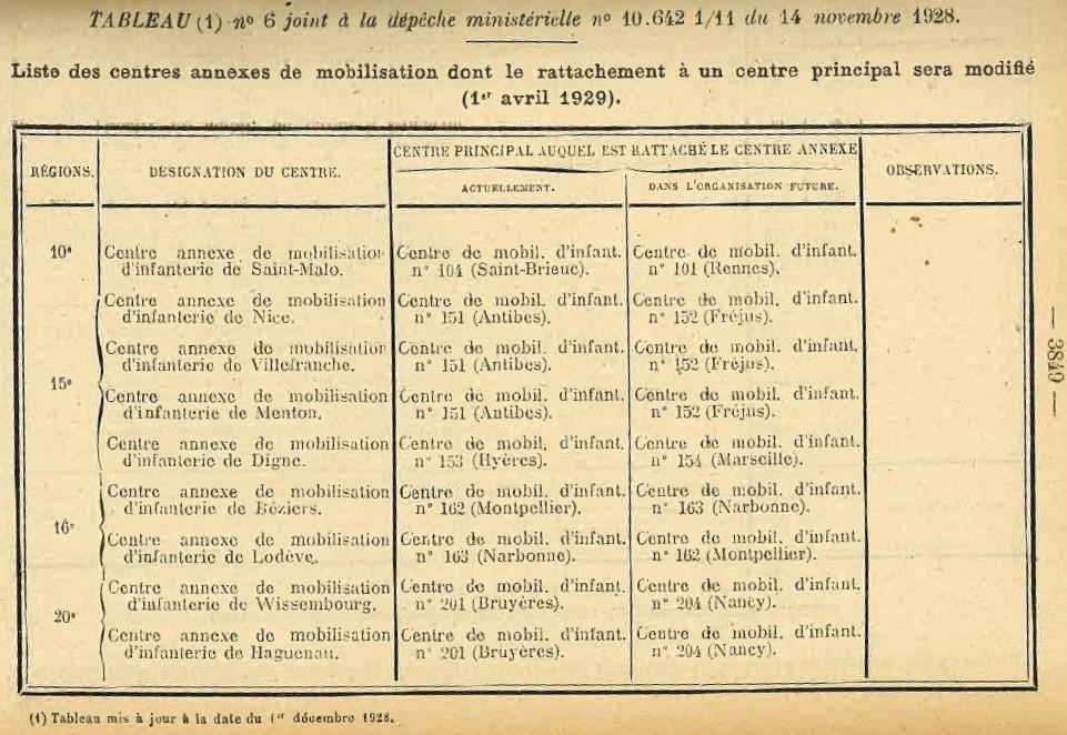 Centre de Mobilisation : Création et organisation + liste 1930 Bopp-180
