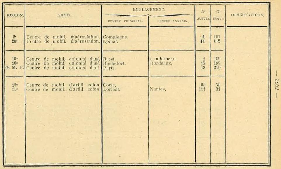 Centre de Mobilisation : Création et organisation + liste 1930 Bopp-181