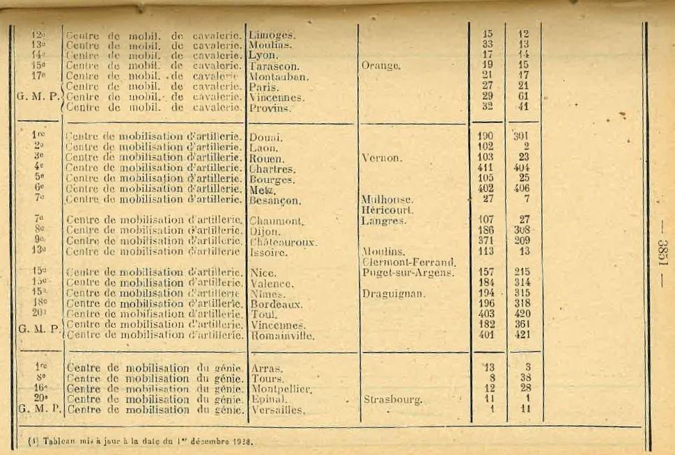 Centre de Mobilisation : Création et organisation + liste 1930 Bopp-182