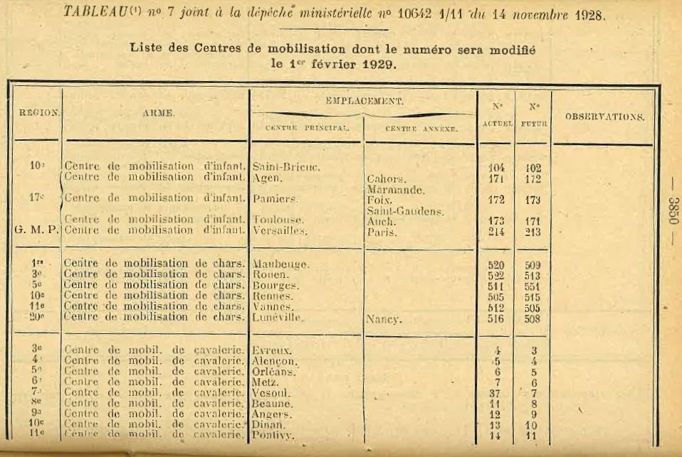 Centre de Mobilisation : Création et organisation + liste 1930 Bopp-183