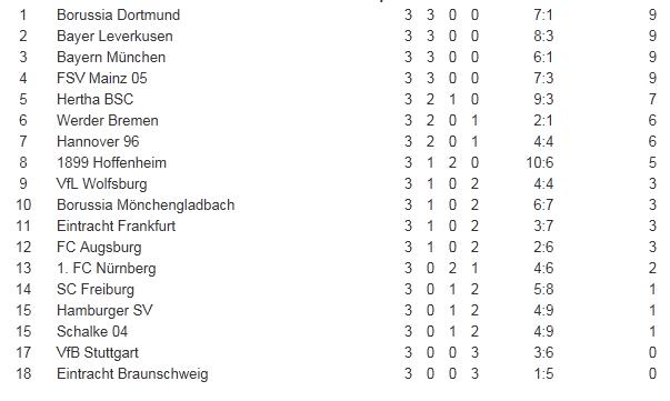 [ALL] Le Classement de la Bundesliga - Page 15 Bundes11