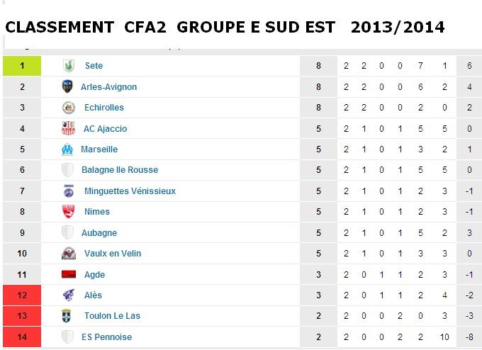 Le Football Balagna Isula Rossa : L'amateur aux allures de pro / CFA 2 GROUPE E  Cfa2_e10