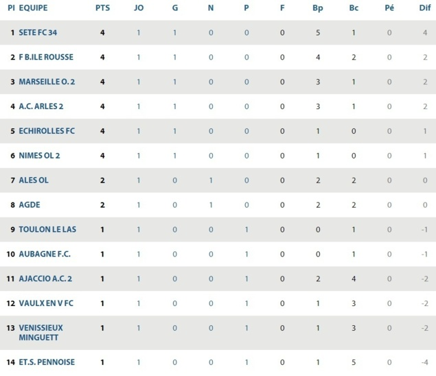 Le Football Balagna Isula Rossa : L'amateur aux allures de pro / CFA 2 GROUPE E  Cfa2_g10