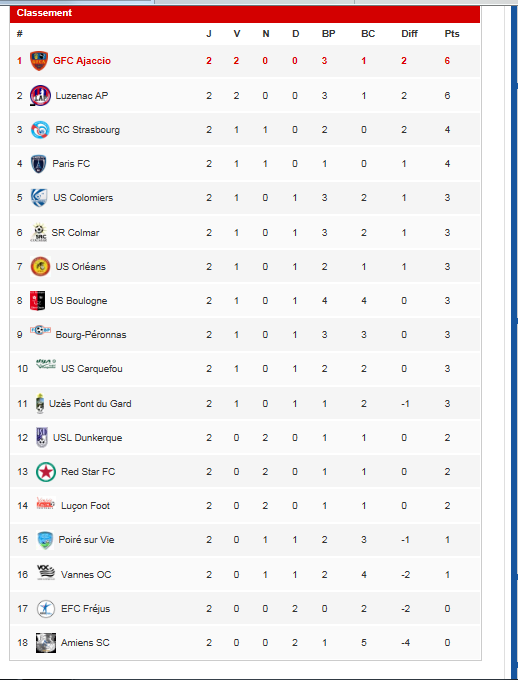 CALENDRIER // RESULTATS // CLASSEMENT  - Page 2 Nation10