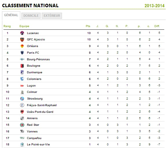 CALENDRIER // RESULTATS // CLASSEMENT  - Page 2 Nation13
