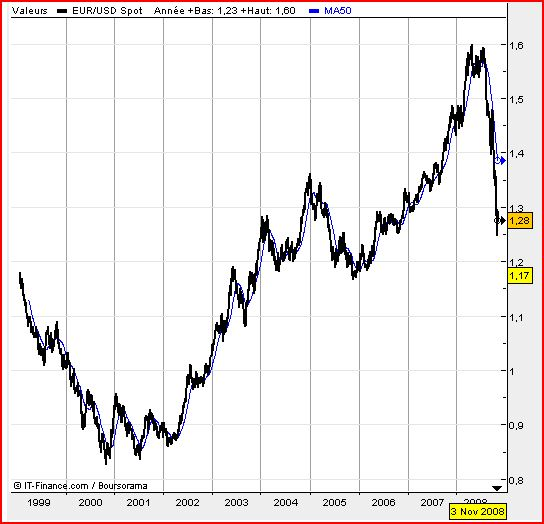 Cours du dollar : y a t-il un économiste dans la salle ? Dollar11