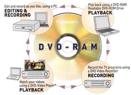 Pendrive Seperti RAM EBooster Window XP (Cuma Utk Maklumat Shj) Dvd-ra10