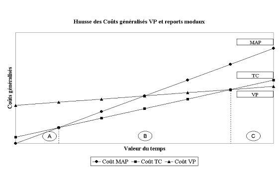 Coût généralisé du déplacement selon les modes Cout_g11