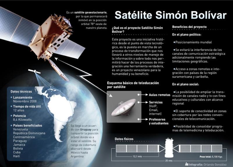 Lancement LM-3B / Venesat-1 (Simon Bolivar) Abn-2710