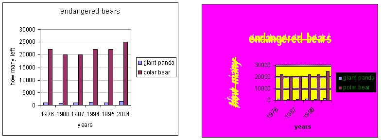 Assignment 21: Excel charts (information design) Chart-11