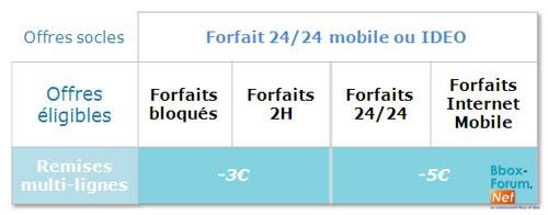 La future gamme ideo du 26 août chez Bouygues Telecom ? - Page 2 Forf2611