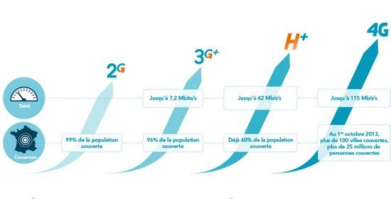 Bouygues Telecom organise un Chat Video sur les usages de la 4G le 12/09 Reseau10