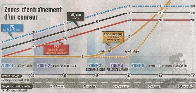 zones d''entrainement d'un cycliste Zones-11