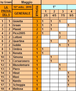 Classifica**9 Maggio Gener114