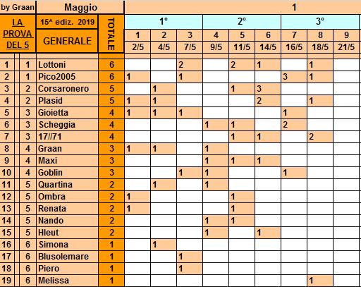 Classifica **18 Maggio Gener118