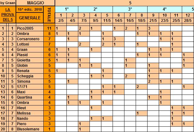 Classifica 28 Maggio Gener122