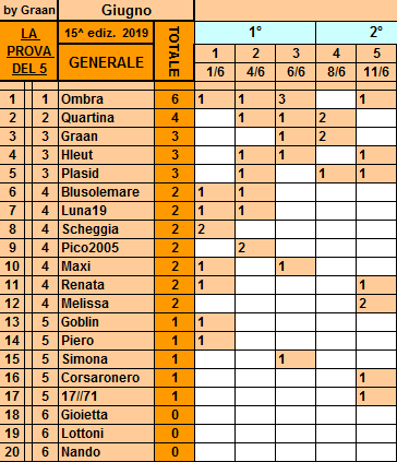 Classifica 11 Giugno Gener128