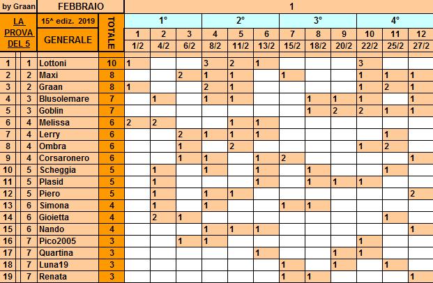 Classifica**27 Febbraio Gener206