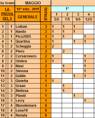 Classifica**12 Maggio Gener220