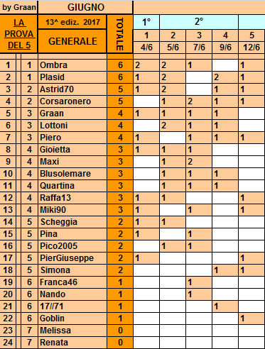 **Classifica**12 Giugno Genera10