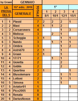 Classifica**15 Gennaio Genera64