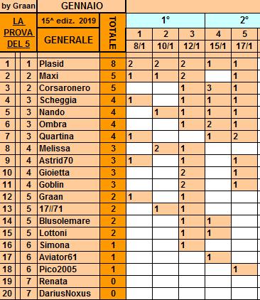 Classifica**17 Gennaio Genera66