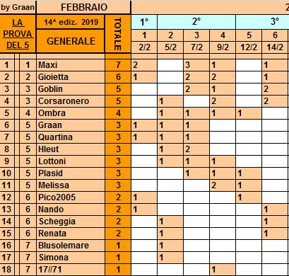 Classifica**14 Febbraio Genera77