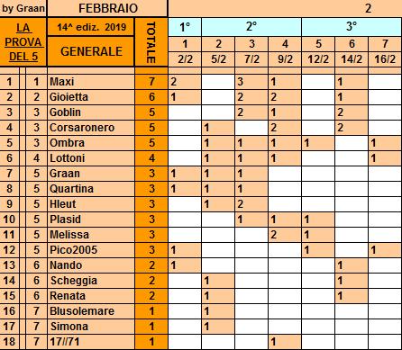 Classifica**16 Febbraio Genera78