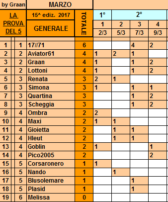 Classifica**9 Marzo Genera87