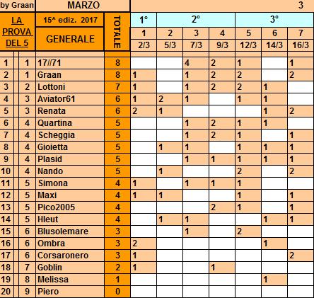 Classifica**16 Marzo Genera90
